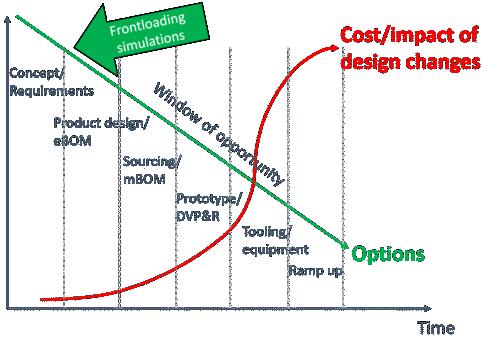 Simulation Driven Product Development