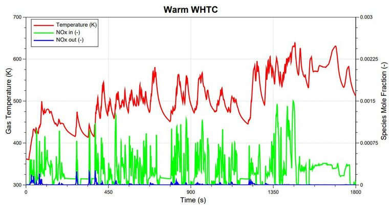 The 1D simulations are validated with SGB & engine dyno tests.