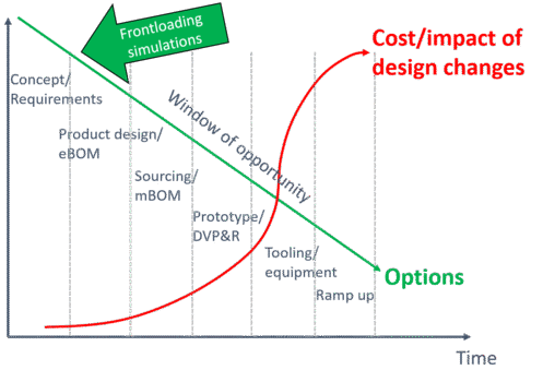 Simulation Driven Product Development​​​​​​​